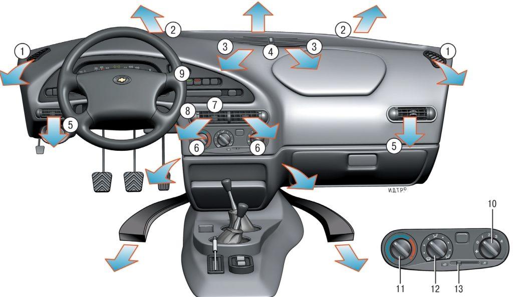 Система охлаждения двигателя шевроле ланос / заз шанс (chevrolet.