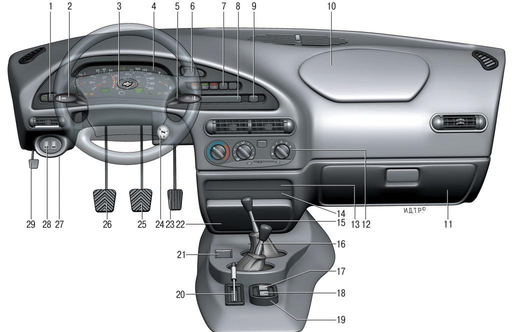 Панель приборов и органы